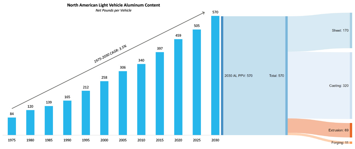Figure 5. Aluminum content growth in North American light vehicles (net pounds per vehicle) (2Q 2020).