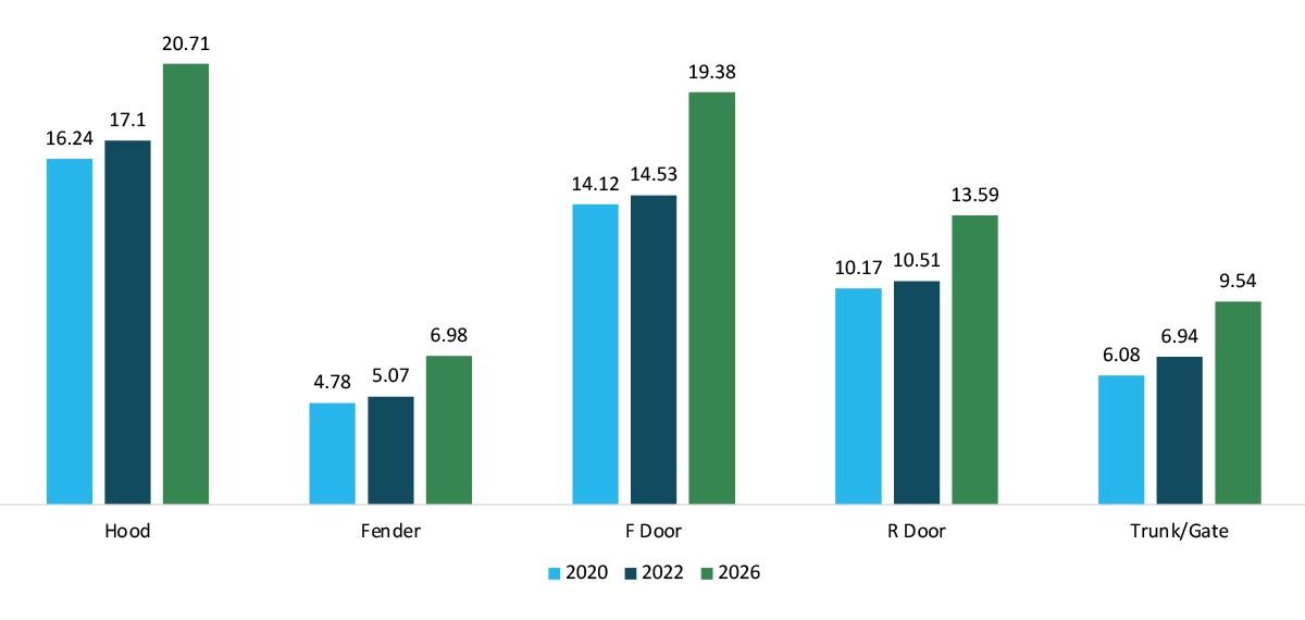 Figure 6. Growth in aluminum closures (pounds per vehicle) (2Q 2020).