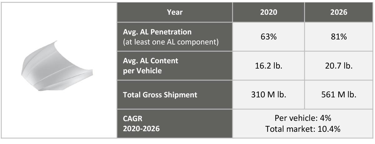 Figure 7. Penetration of aluminum hoods (2Q 2020).