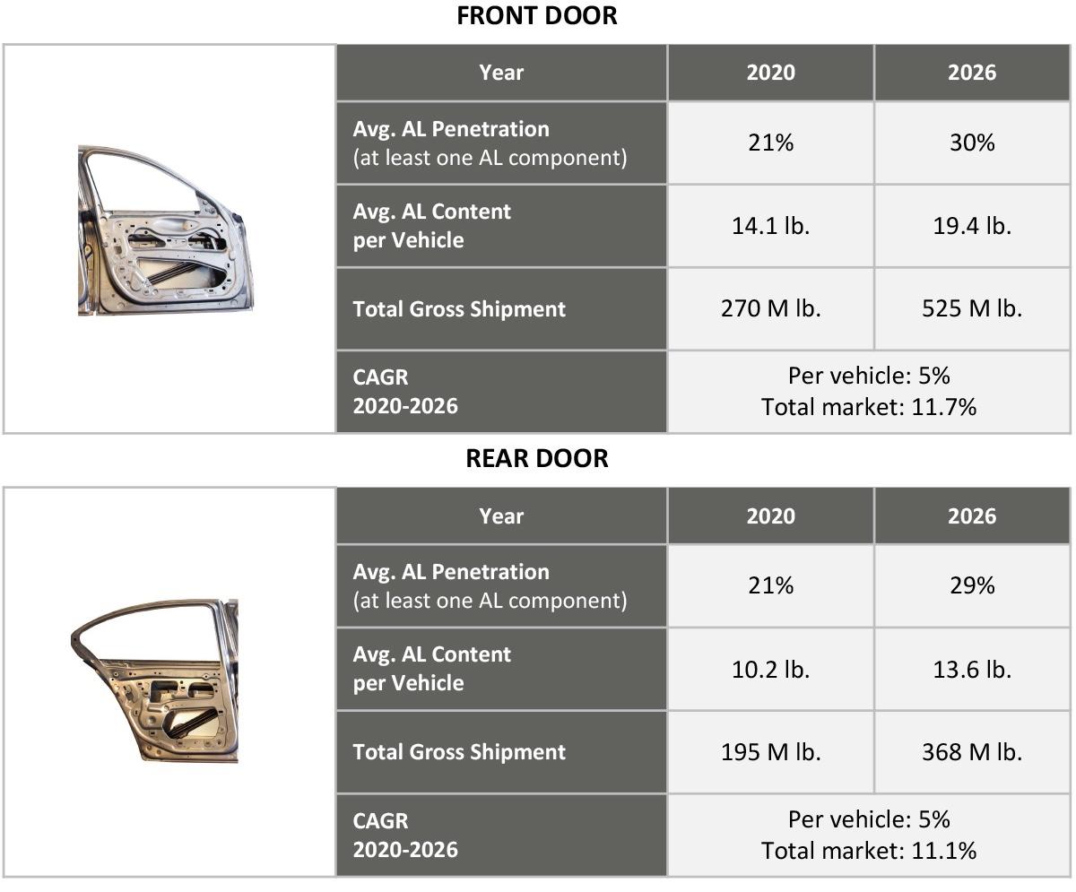 Figure 8. Penetration of aluminum doors (2Q 2020).