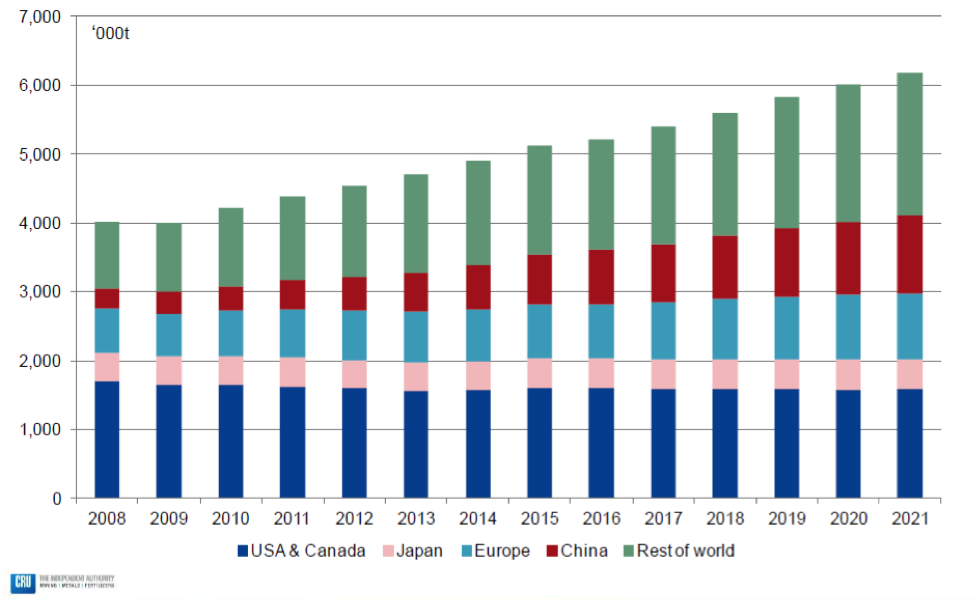 Figure 2. Beverage can stock is projected to see solid global growth worldwide. (Source: CRU.)
