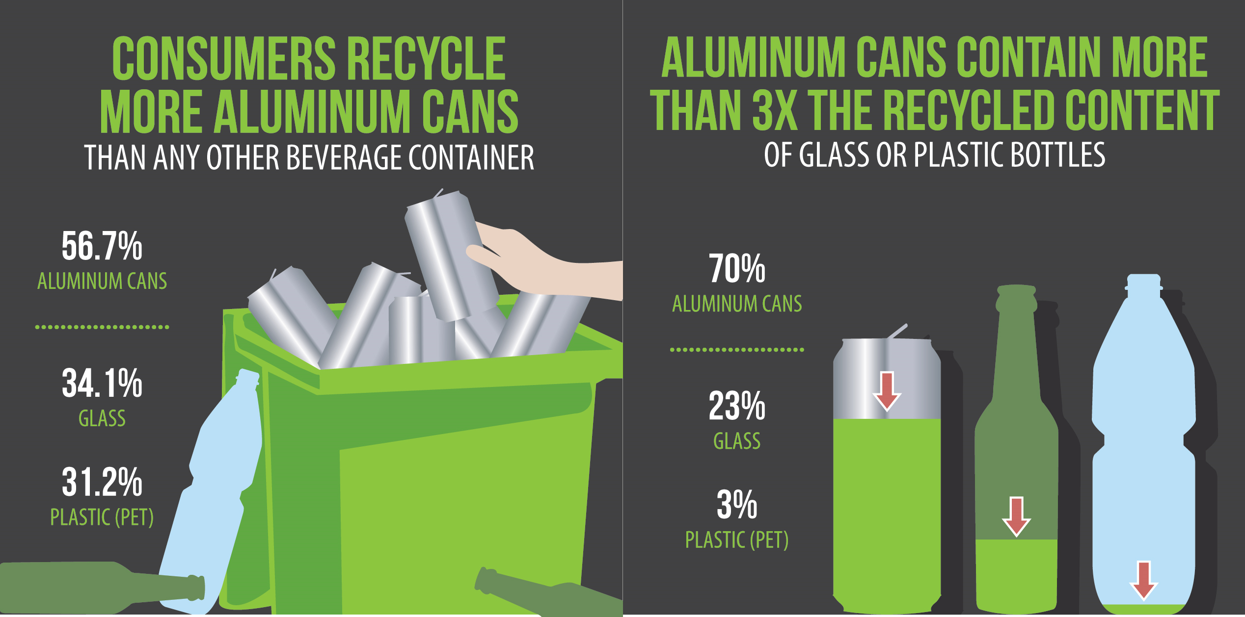 Figure 3. Aluminum beverage cans have high recycling rates and contain higher recycled content than plastic and glass alternatives. (Source: The Aluminum Association.)