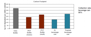 Figure 4. Carbon footprint of aluminum beer packaging systems compared to other materials. (Source: GDA.)