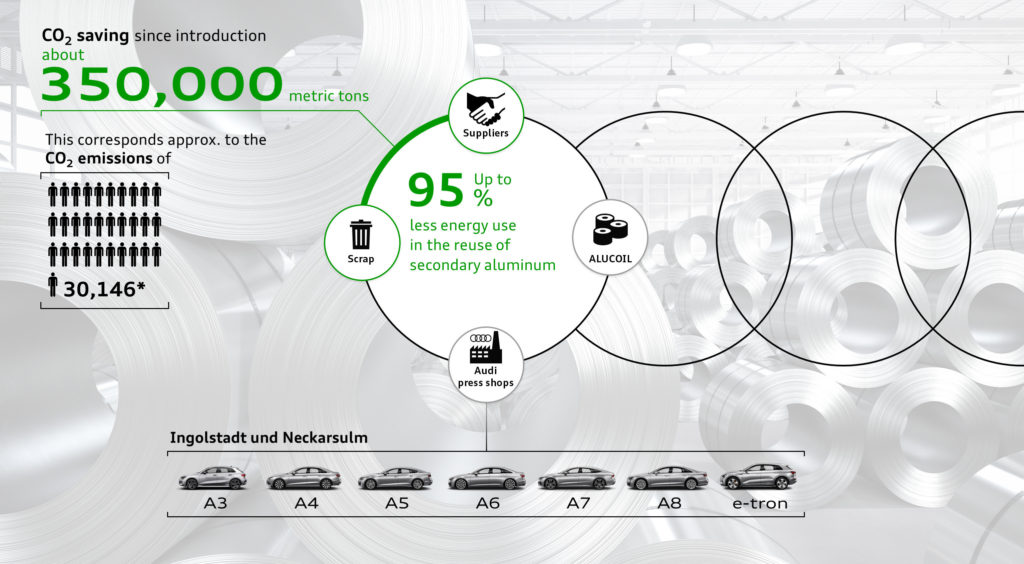 Implementation of Audi's Aluminum Closed Loop in the press shop has saved more than 350,000 metric tons CO2 emissions saved since its introduction. (This information is illustrative and is based on 2019 data showing that there was an average of 11.61 tonnes of CO2 emissions per prson in Germany accross different areas of life, according to the German federal environmental calculator.)