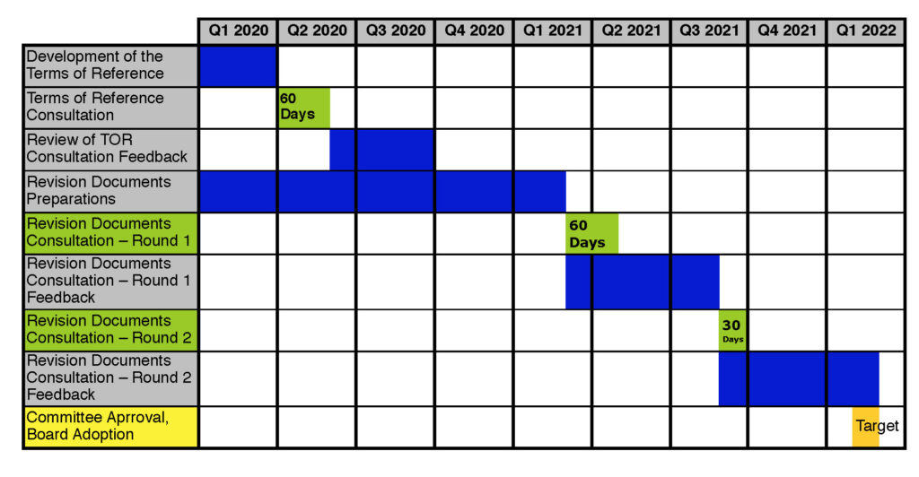 Table I: The ASI Standards Revision process schedule and opportunities for stakeholder involvement.