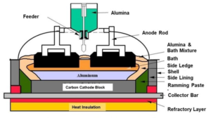 Figure 1. Cross-section of an aluminum electrolysis cell.