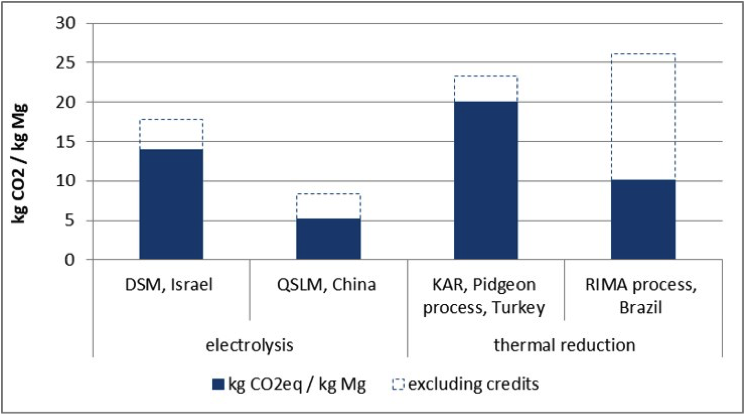 Figure 2. GHG emissions from the Pidgeon process outside of China and electrolysis production sites.