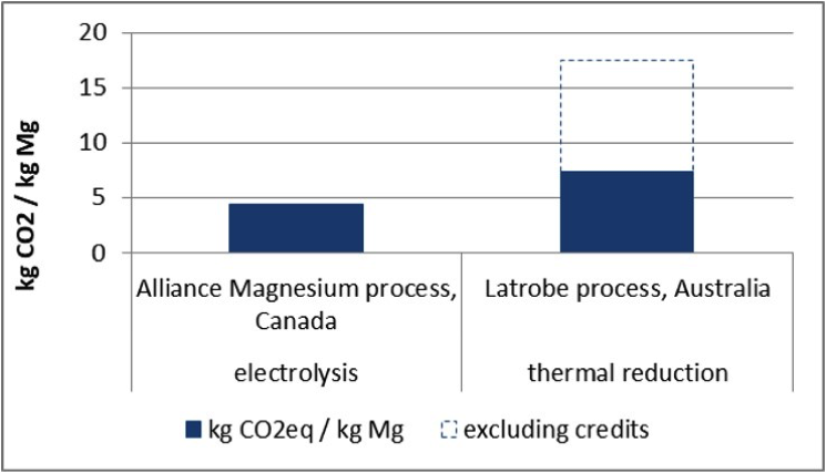 Figure 3. GHG emissions expected from magnesium projects still in development.