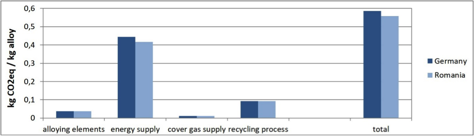 Figure 4: GHG emissions from recycling of new magnesium scrap.