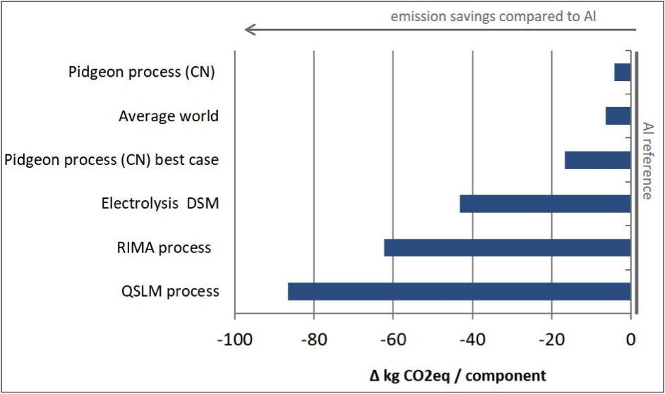 Figure 6. Overall GHG emissions for different magnesium sourcing options used compared to aluminum (produced in Europe).