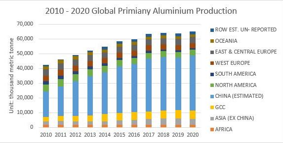 2020 global primary aluminum production
