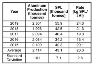 Table X. Rate of SPL generation for Hydro's aluminum smelters from 2015 to 2019 (based on the 2018 Hydro Annual Report).