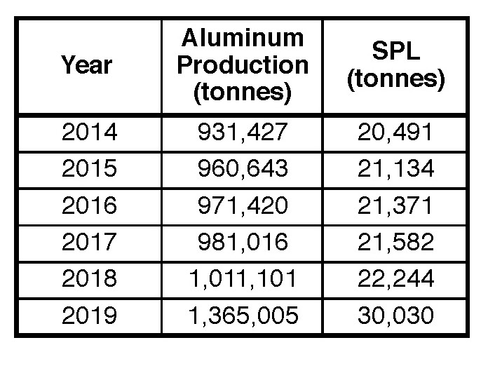 Table XI. Estimated increase in SPL generation at the Alba aluminum smelter from 2014 to 2019 (based on the Alba website).