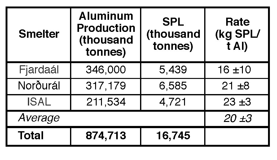 Table XIII. Measured SPL generation rates of the aluminum smelters in Iceland over a six-year period.<sup>36</sup>