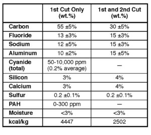 Table II. Chemical composition of SPL first and second cuts.4