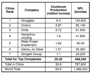 Table III. Estimated SPL generation by the top seven aluminum companies in China in 2018.
