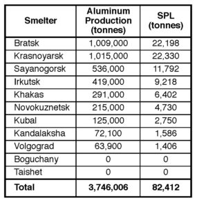 Table V. Estimated SPL generation by Rusal's nine aluminum smelters in 2018 (based on 2018 Rusal Annual Report and a rate of 22 kg SPL/t Al).