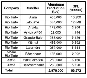 Table VI. Estimated SPL generation by ten aluminum smelters in Canada in 2018.