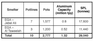 Table VII. Estimated SPL generation by aluminum smelters in UAE in 2018 (based on a rate of 22 kg SPL/mt Al).
