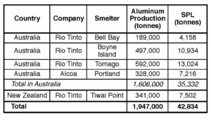Table VIII. Estimated SPL generation by aluminum smelters in Australia and New Zealand in 2018 (based on a rate of 22 kg SPL/t Al).
