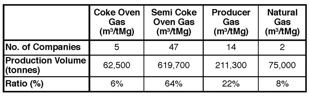 Table I. Market share of Chinese companies in 2019 according to fuel gas used.