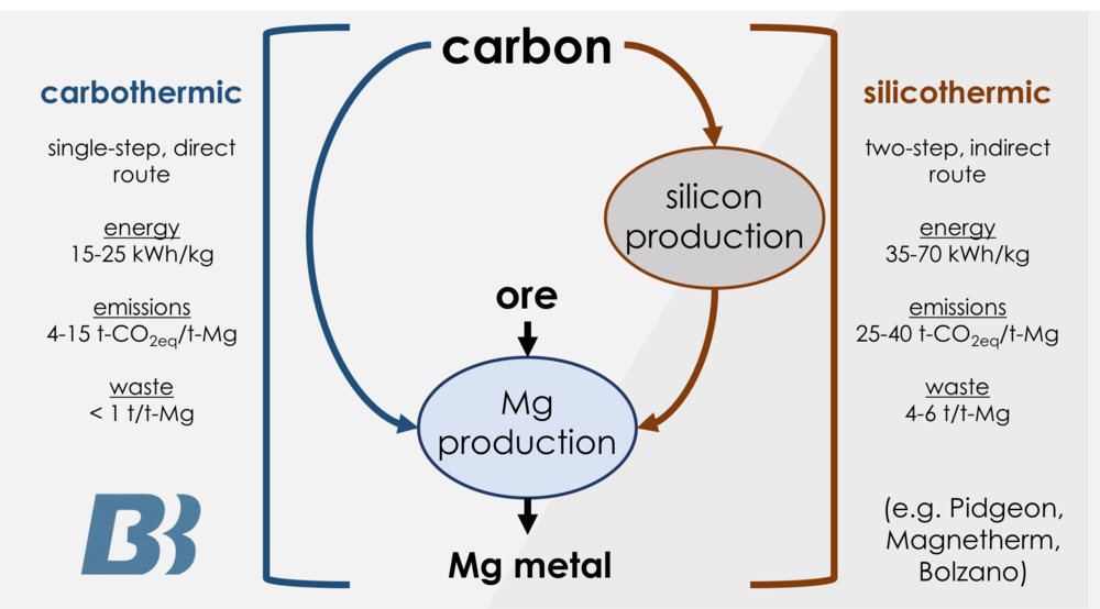 Figure 2. The carbothermal reduction process compared to the Pidgeon (silicothermic) process.