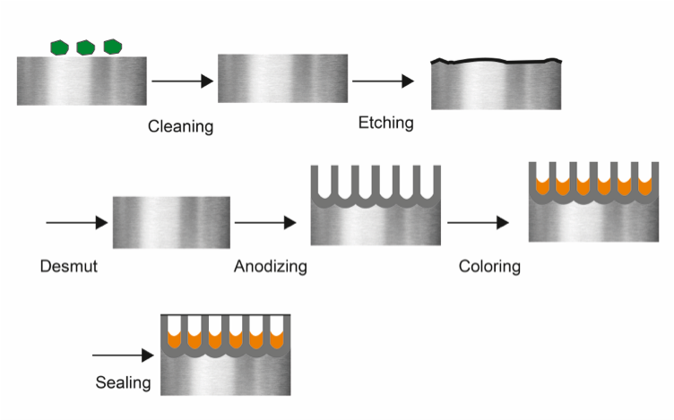 Figure 1. Processing steps of the Type II anodizing process.