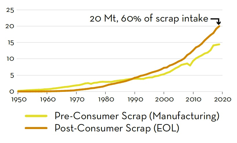 Global scrap intake, presented in tonnes. Since 1990, post-consumer scrap availability from end-of-life products has surpassed pre-consumer scrap. (Source: IAI.)