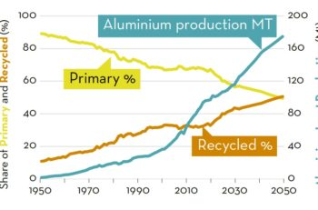 Share of primary and recycled aluminum through 2050, based on 2019 collection rates for end-of-life products. Source: IAI.)