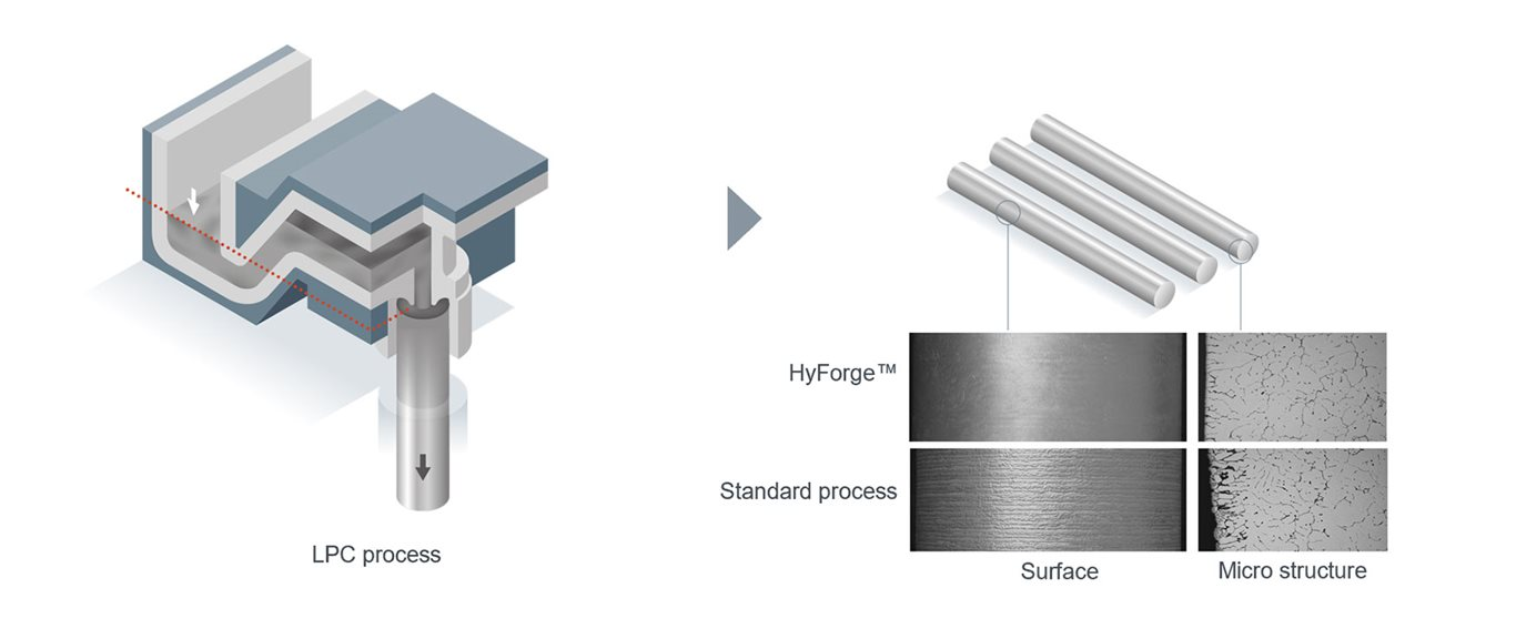 Hydro - Hyforge forging stock