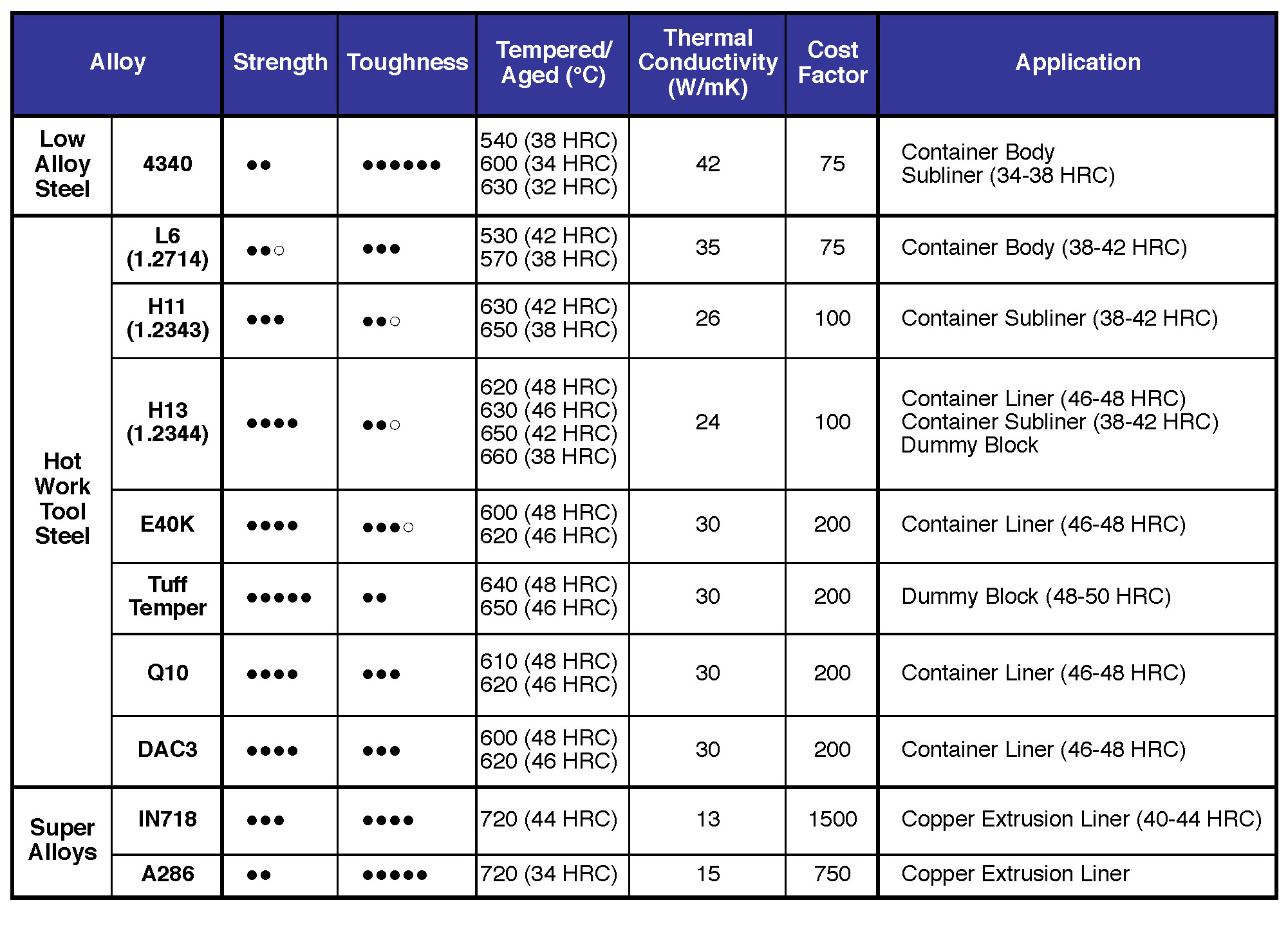 Table I. Key properties for steel materials used in extrusion tooling.