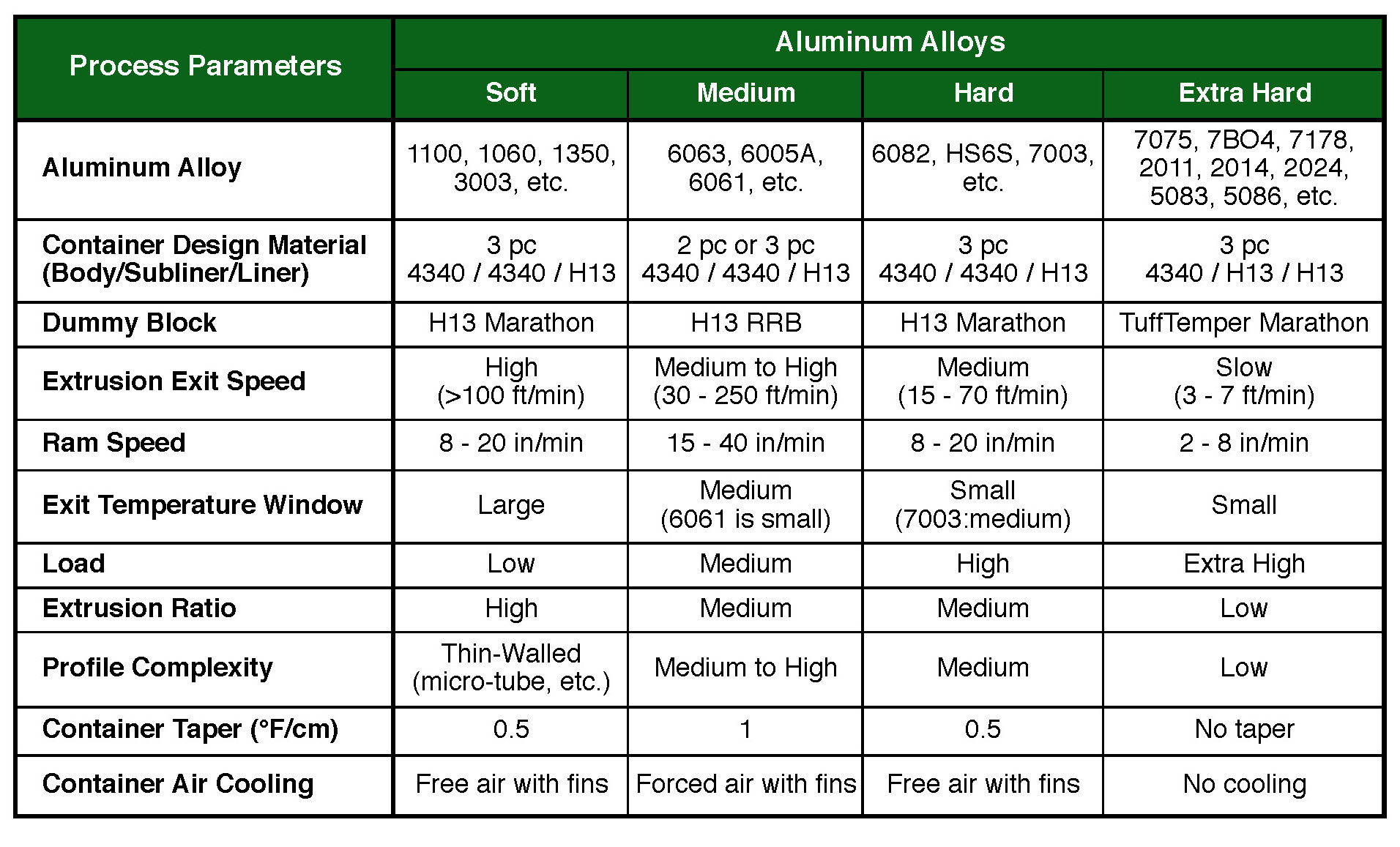 Table II. Recommended container and dummy block material, based on process parameters and categorized by extruded alloy.